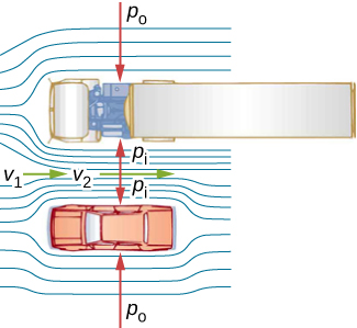 Figure is an overhead view of a car passing a truck on a highway. Air passing between the vehicles flows in a narrower channel and increases the speed from v1 to v2, causing the pressure between vehicles to drop from Po to Pi.