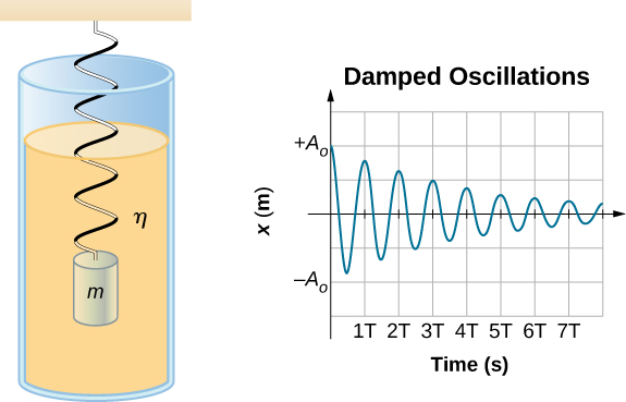 A mass m is suspended from a vertical spring and immersed in a fluid that has viscosity eta. A graph of the damped oscillation shows the displacement x in meters on the vertical axis as a function of time in seconds on the horizontal axis. The range of x is from minus A sub zero to plus A sub zero. The time scale is from zero to 7 T, with tics at increments of T. The displacement is plus A sub zero at time zero and oscillates between positive maxima and negative minima, with each full cycle taking the same time T but the amplitude of the oscillations decreasing with time.