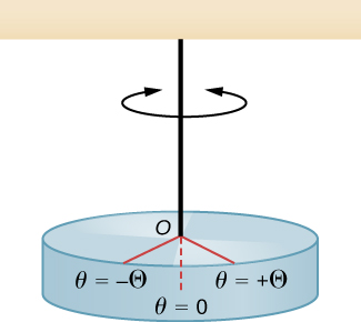 A torsional pendulum is illustrated in this figure. The pendulum consists of a horizontal disk that hangs by a string from the ceiling. The string attaches to the disk at its center, at point O. The disk and string can oscillate in a horizontal plane between angles plus Theta and minus Theta. The equilibrium position is between these, at theta = 0.