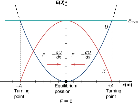 Graph of energy E in Joules on the vertical axis versus position x in meters on the horizontal axis. The horizontal axis had x=0 labeled as the equilibrium position with F=0. Positions x=-A and x=+A are labeled as turning points. A concave down parabola in red, labeled as K, has its maximum value of E=E total at x=0 and is zero at x=-A and x=+A. A horizontal green line at a constant E value of E total is labeled as E total. A concave up parabola in blue, labeled as U, intersects the green line with a value of E=E total at x=-A and x=+A and is zero at x=0. The region of the graph to the left of x=0 is labeled with a red arrow pointing to the right and the equation F equals minus the derivative of U with respect to x. The region of the graph to the right of x=0 is labeled with a red arrow pointing to the left and the equation F equals minus the derivative of U with respect to x.