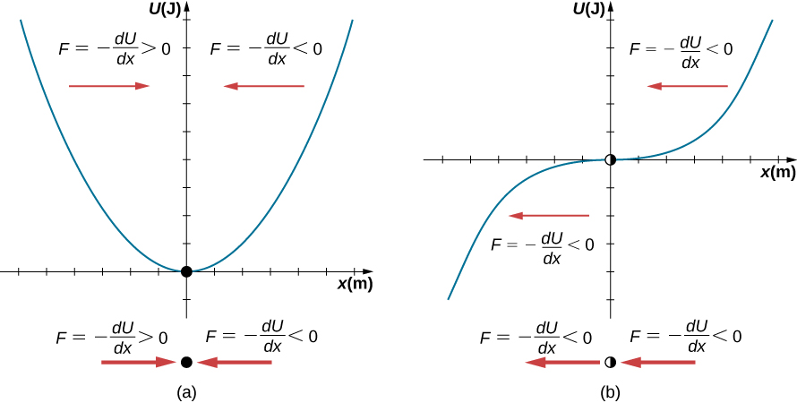 Two graphs of U in Joules on the vertical axis as a function of x in meters on the horizontal axis. In figure a, U of x is an upward opening parabola whose vertex is marked with a black dot and is at x=0, U=0. The region of the graph to the left of x=0 is labeled with a red arrow pointing to the right and the equation F equals minus the derivative of U with respect to x is greater than zero. The region of the graph to the right of x=0 is labeled with a red arrow pointing to the left and the equation F equals minus the derivative of U with respect to x is less than zero. Below the graph is a copy of the dot between copies of the red arrows and the force relations, F equals minus the derivative of U with respect to x is greater than zero on the left and F equals minus the derivative of U with respect to x is less than zero on the right. In figure b, U of x is an increasing function with an inflection point that is marked with a half filled circle at x=0, U=0. The region of the graph to the left of x=0 is labeled with a red arrow pointing to the left and the equation F equals minus the derivative of U with respect to x is less than zero. The region of the graph to the right of x=0 is also labeled with a red arrow pointing to the left and the equation F equals minus the derivative of U with respect to x is less than zero. Below the graph is a copy of the circle between copies of the red arrows, both of which point to the left, and the force relations, F equals minus the derivative of U with respect to x is less than zero on the left and F equals minus the derivative of U with respect to x is less than zero on the right.