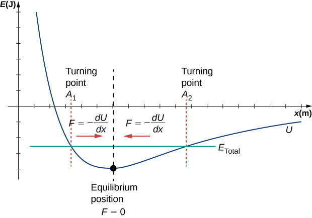 An annotated graph of E in Joules on the vertical axis as a function of x in meters on the horizontal axis. The Lennard-Jones potential, U, is shown as a blue curve that is large and positive at small x. It decreases rapidly, becomes negative, and continues to decrease until it reaches a minimum value at a position marked as the equilibrium position, F=0, then gradually increases and approaches E=0 asymptotically but remains negative. A horizontal green line of constant, negative value is labeled as E total. The green and blue E total and U curves cross at two places. The x value of the crossing to the left of the equilibrium position is labeled turning point, minus A, and the crossing to the right of the equilibrium position is labeled turning point, plus A. The region of the graph to the left of the equilibrium position is labeled with a red arrow pointing to the right and the equation F equals minus the derivative of U with respect to. The region of the graph to the right of the equilibrium position is labeled with a red arrow pointing to the left and the equation F equals minus the derivative of U with respect to x.