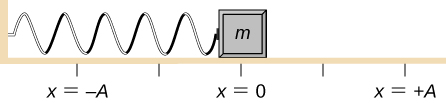 A block is attached to a horizontal spring and placed on a frictionless table. The equilibrium position, where the spring is neither extended nor compressed, is marked as x=0. A position to the left of the block is marked as x = - A and a position the same distance to the right of the block is marked as x = + A.