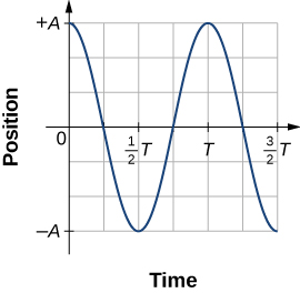A graph of the position on the vertical axis as a function of time on the horizontal axis. The vertical scale is from – A to +A and the horizontal scale is from 0 to 3/2 T. The curve is a cosine function, with a value of +A at time zero and again at time T.