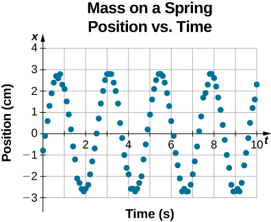 Data of position versus time for a mass on a spring. The horizontal axis is time t in seconds, ranging from 0 to 10 seconds. The vertical axis is position x in centimeters, ranging from -3 centimeters to 4 centimeters. The data is shown as points and appears to be taken at regular intervals at about 10 points per second. The data oscillates sinusoidally, with a little over four full cycles during the 10 seconds of data shown. The position at t=0 is x = -0.8 centimeters. The position is at a maximum of x = 3 centimeters at about t = 0.6 s, 3.1 s, 5.5 s, and 7.9 s. The position is at the minimum of x = -3 centimeters at about t=1.9 s, 4.3 s, 6.7 s, and 9.0 s.