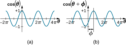Two graphs of an oscillating function of angle. In figure a, we see the function cosine of theta as a function of theta, from minus pi to two pi. The function oscillates between -1 and +1, and is at the maximum of +1 at theta equals zero. In figure b, we see the function cosine of quantity theta plus phi as a function of theta, from minus pi to two pi. The function oscillates between -1 and +1, and is maximum at theta equals phi. The curve is the cosine curve, shifted to the right by an amount phi.