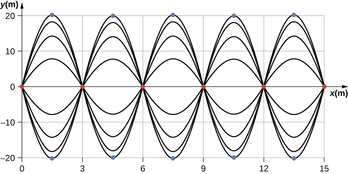 Figure shows two sine waves with changing amplitudes that are exactly opposite in phase. Nodes marked with red dots are along the x axis at x = 0 m, 3 m, 6 m, 9 m and so on. Antinodes marked with blue dots are at the peaks and troughs of each wave. They are at x = 1.5 m, 4.5 m, 7.5 m and so on.