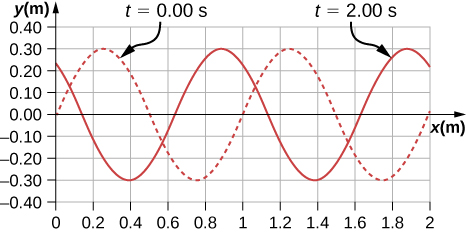 Figure shows two transverse waves on a graph whose y values vary from -3 m to 3 m. One wave is shown as a dotted line and is marked t = 0 seconds. It has crests at x approximately equal to 0.25 m and 1.25 m. The other wave is shown as a solid line and is marked t=2 seconds. It has crests at x approximately equal to 0.85 seconds and 1.85 seconds.