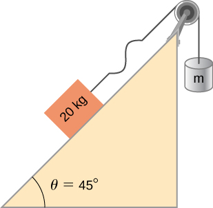 Figure shows a slope of 45 degrees going up and right. A mass of 20 kg rests on it. This is supported by a string, which goes over a pulley at the top of the slope. A mass m hangs from it on the other side. A wave is shown in the string.
