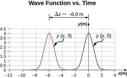 Figure shows a graph labeled wave function versus time. Two identical pulse waves are shown on the graph. The red wave, labeled y parentheses x, 3, peaks at x = -6 m. The blue wave, labeled y parentheses x, 0, peaks at x = 0 m. The distance between the two peaks is labeled delta x = -6 m.