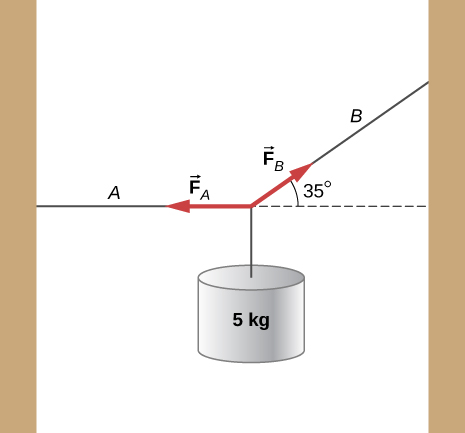 A string is supported at both ends. The left support is lower than the right support. A mass of 5 kg is suspended from its center. The section of string from the left support to the center is horizontal and is labeled A. The section of string from the right support to the centre is labeled B. It makes an angle of 35 degrees with the horizontal. Arrows labeled F subscript A and F subscript B originate from the center of the string and point along the string towards the left support and the right support respectively.