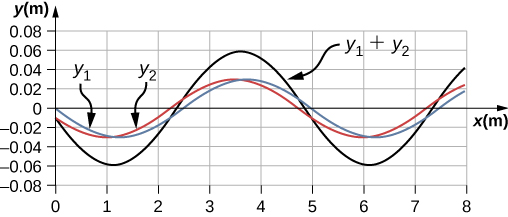 Figure shows a graph with wave y1 in blue, wave y2 in red and wave y1 plus y2 in black. All three have a wavelength of 5 m. Waves y1 and y2 have the same amplitude and are slightly out of phase with each other. The amplitude of the black wave is almost twice that of the other two.
