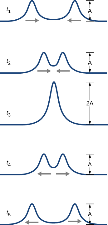 Five figures show the different stages of two pulses moving towards each other. The pulses are far apart at time t1. Both have amplitude A. They move towards each other at time t2, combining into a wave with two peaks. At time t3, they combine into a single wave with amplitude 2A. At time t4, they move apart again, each regaining the amplitude A. They come back to their original positions at time t5.