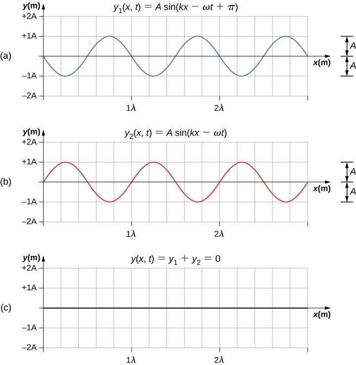 Figures a and b each show a wave with amplitude A and wavelength lambda. They are out of phase with one another by an angle pi. Figure a is labeled y1 parentheses x, t parentheses equal to A sine parentheses kx minus omega t plus pi parentheses. Figure b is labeled y2 parentheses x, t parentheses equal to A sine parentheses kx minus omega t parentheses. Figure c shows the absence of any wave. It is labeled y parentheses x, t parentheses equal to y1 plus y2 equal to 0.