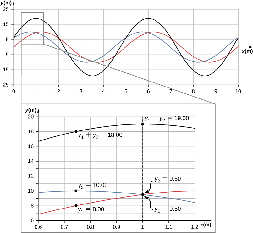 Figure shows three waves. Two of these, blue and red have y values varying from -10 to plus 10 and the same wavelength. They are slightly out of phase. The third, which is black, has the same wavelength but a larger amplitude. Another figure shows a blown up portion of this graph. At x approximately equal to 0.74, the y values of the red and blue waves are y1 = 8 and y2 = 10 respectively. The y value of the black wave is y1 + y2 = 18. At x equal to 1, the y values of the red and blue waves are both 9.5. The y value of the black wave is y1 + y2 = 19.