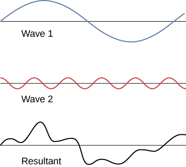 Figure shows three waves. Wave 1 has larger wavelength and amplitude compared to wave 2. The third wave, labeled resultant wave is irregularly shaped.