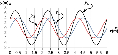 Figure shows a blue wave labeled y1, a red wave labeled y2 and a black wave labeled yR on the same graph. The red and the blue waves have the same wavelength and amplitude, but are out of phase. The black wave has the same wavelength as the other two, but is greater in amplitude.