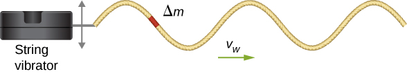 Figure shows a box to the left, labeled string vibrator. A string is attached to this and forms a transverse wave that propagates towards the right with velocity v subscript w. A small portion of the string is highlighted and is labeled delta m.