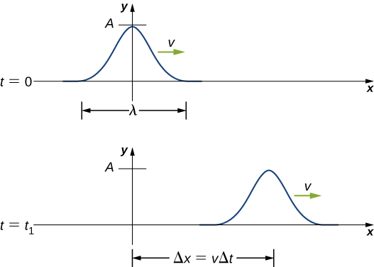 Figure a shows a pulse wave, a wave with a single crest at time t=0. The distance between the start and end of the wave is labeled lambda. The crest is at y=0. The vertical distance of the crest from the origin is labeled A. The wave propagates towards the right with velocity v. Figure b shows the same wave at time t=t subscript 1. The pulse has moved towards the right. The horizontal distance of the crest from the y axis is labeled delta x equal to v delta t.