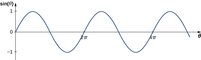 Figure shows a graph with sine theta on the y axis and theta on the x axis. It appears like a transverse wave with its y value varying from -1 to +1. The wave has crests at values theta equal to pi by 2, 5 pi by 2 and so on. It crosses the x axis at 0, pi, 2 pi and so on.