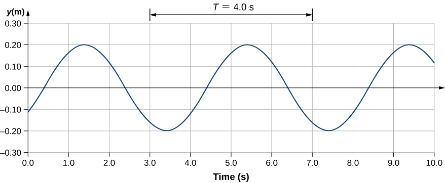 Figure shows a transverse wave on a graph. Its y value varies from -0.2 m to 0.2 m. The x axis shows the time in seconds. The horizontal distance between two identical parts of the wave is labeled T = 4 seconds.