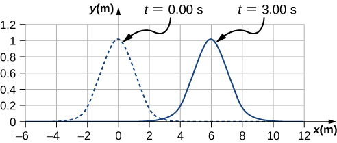 Figure shows two pulse waves. Both have y values varying from 0 to 1. The first wave, shown as a dotted line is marked t=0 seconds. The crest of the wave is at x=0. The second wave, shown as a solid line is marked t= 3 seconds. The crest of the wave is at x=6.