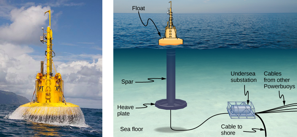 A photograph shows a power-generating buoy in the sea. Figure shows the construction of the buoy. There is a float that rest on the surface of the water. From this, a rod like structure labeled spar goes down and is attached to a heavy plate. A cable connects the buoy to an undersea substation. Cables from other powerbuoys also come to the substation. A cable from the substation is marked cable to shore.