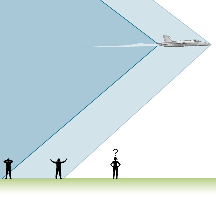 Picture is a drawing of observers located below moving aircraft. Observer experiences two sonic booms created by the nose and tail of an aircraft.