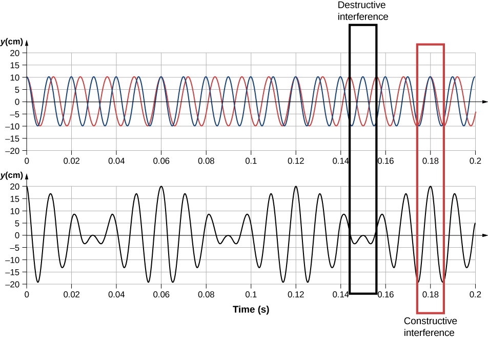 Graphs plot displacement in centimeters versus time in seconds. Top graph shows two sound waves. Bottom graph shows interference wave with the constructive (double intensity) and destructive (zero intensity) regions indicated.