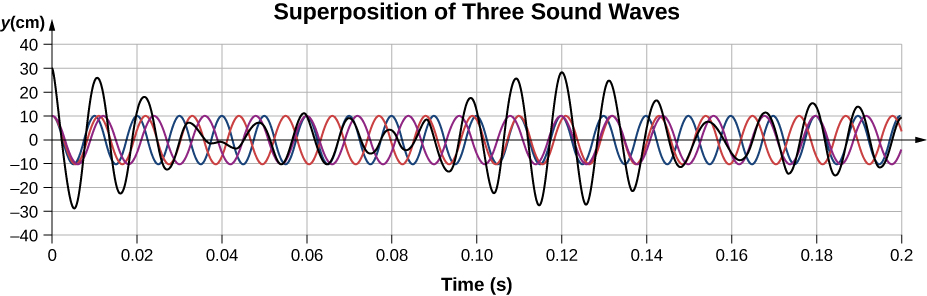 Graph plots displacement in centimeters versus time in seconds. Three sound waves and the interference wave are shown in the graph.