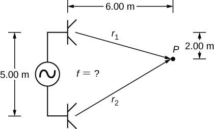 Picture is a drawing of two speakers placed 5 meters apart that are driven by a single signal generator. The sound waves produced by the speakers meet at the point that is 6 meters away from the top speaker and 2 meters below it. The distance from the top speaker to the point is r1; the distance from the bottom speaker to the point is r2.
