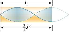 Picture is a diagram of the resonance for a tube closed at one end. The standing wave has maximum air displacement at the open end and none at the closed end. The standing wave has three-fourths of its wavelength in the tube.