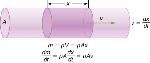 Picture is a schematic drawing of a mass flowing through with the speed v for the distance x through the cylinder with the cross-sectional area A.