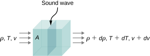 Picture is a schematic drawing of a sound wave moving through a volume of fluid. The density, temperature, and velocity of the fluid change from one side to the other.
