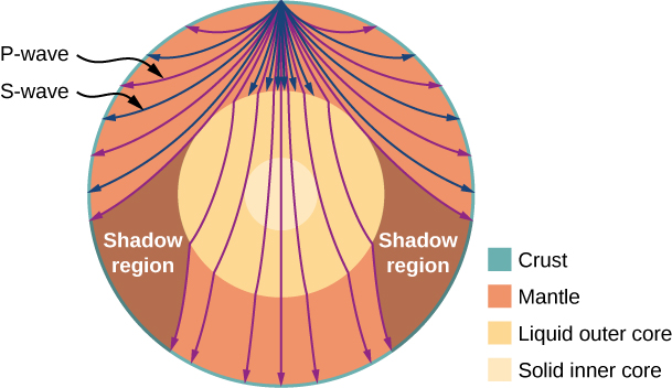 Picture is a drawing of P and S waves that travel from a source. Shadow regions, where S-waves are absent, is also indicated. There is color coded labeling for Crust, Mantle, Liquid outer core, and Solid inner core.