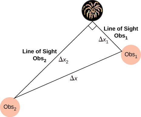 Picture is a drawing of a triangle formed by the source of fireworks and two observers. Distance between two observers is delta x. Line of sight from the first observer to the source of fireworks is delta x1. Line of sight from the second observer to the source of fireworks is delta x2.