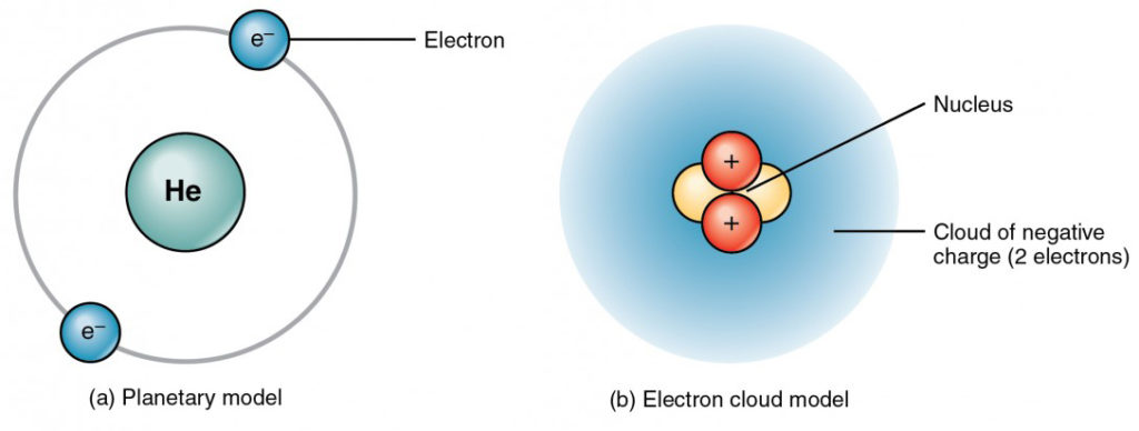 Elements And Atoms The Building Blocks Of Matter Anatomy