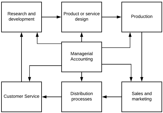 A flowchart showing the flow of managerial accounting. It starts with managerial accounting and flows to research and development which flows to product or service design which flows to production which flows to sales and marketing which flows to distribution processes which flows to customer services which flows back to research and development.