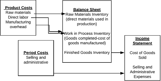 A flowchart showing the relationship between product costs, period costs, balance sheets, and income statements. Product costs (raw materials, direct labor, manufacturing overhead) go directly into the balance sheet ( raw materials inventory, work in process inventory, finished goods inventory). The finished goods inventory can then go to the income statement, which consists of cost of goods sold and selling and administrative expenses. Period costs (selling and administrative) go straight to the income statement.