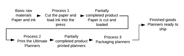 A diagram showing an example of a costing system. You start with basic raw materials, like paper and ink. You then move to Process 1 (cut the paper and load ink into the press), and then you have a partially completed product. Paper is cut and loaded. Then you move to process 2 (print the ultimate planners), which still leaves you with a partially completed product. You then move to process 3 (package planners) and have a finished good with the planners ready to ship.