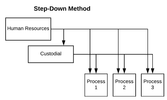 A diagram illustrating the Step-Down method where Human Resources flows to custodial, process 1, process 2, and process 3. Custodial flows to process 1, process 2, and process 3.