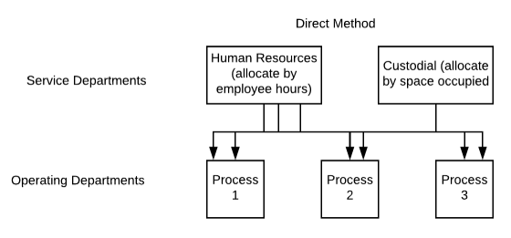A diagram representing the direct method. The top row of the diagram is labeled Service Departments. Within this row is Human Resources (allocate by employee hours) and Custodial (allocate by space occupied). The row below is labeled Operating Departments, and within the row is process 1, process 2, and process 3.