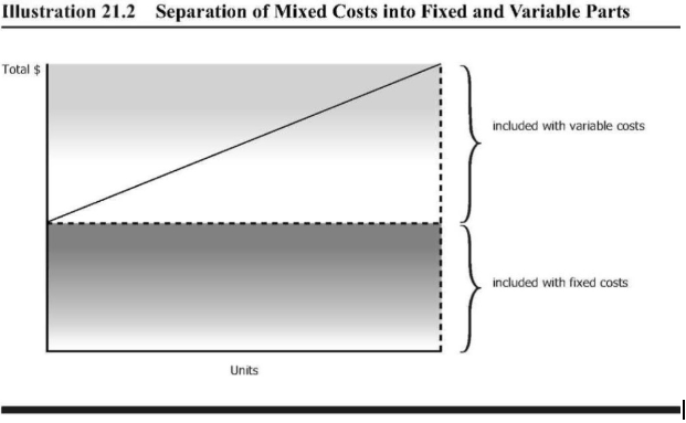 A graph showing the mixed costs into fixed and variable parts. Total $ is on the Y-axis and units is on the x-axis.