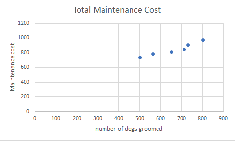 A graph showing total maintenance cost with number of dogs groomed on the x-axis and maintenance cost on the y-axis. As the number of dogs groomed increases, maintenance cost increases.