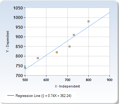 """A graph depicting a regression line with """"independent"""" on the x-axis and """"dependent"""" on the y-axis. The graph is trending in a linear progression."""