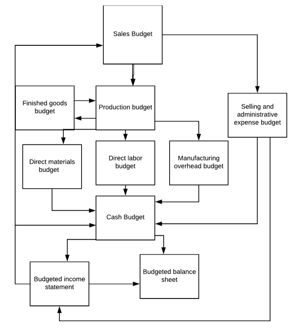 Preparing A Master Budget Accounting For Managers