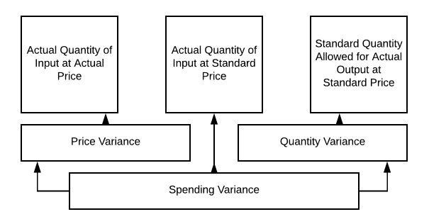 Spending Variance flows into Price Variance, Actual Quantity of Input at Standard Price, and Quantity Variance. Price Variance flows into Actual Quantity of Input at Actual Price. Quantity Variance flows into Standard Quantity Allowed for Actual Output at Standard Price
