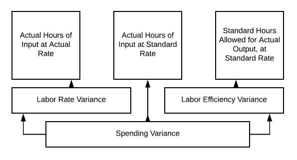 Spending Variance flows into Labor Rate Variance, Actual Hours of Input at Standard Rate, and Labor Efficiency Variance. Labor Rate Variance flows into Actual Hours of Input at Actual Rate. Labor Efficiency Variance flows into Standard Hours Allowed for Actual Output, at Standard Rate.