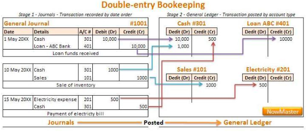 what is double entry bookkeeping