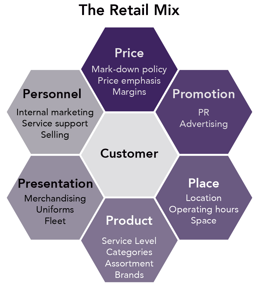 hexagonal chart with the hexagon in the middle as the customer and the six hexagons surrounding it include place (location, operating hours, space), product (service level, categories, assortment, brands), price (Mark-down policy, price emphasis, margins), presentation (merchandising, uniforms, fleet), personnel (internal marketing, service support, selling), and promotion (PR, advertising).